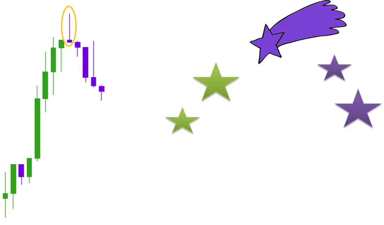 Bearish Reversal Candlestick Pattern - Shooting Star