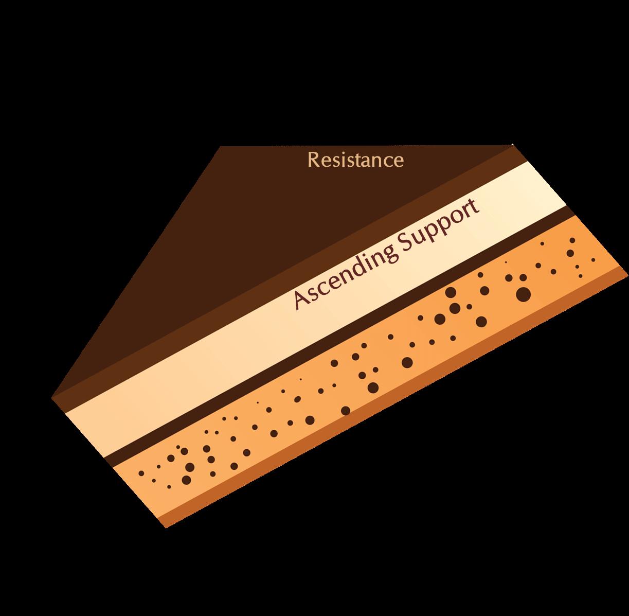 Ascending Triangle - Cake Metaphor