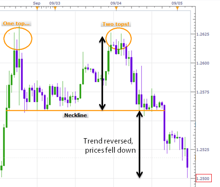 Uptrend Reversal After Formation of Double Top Chart Pattern